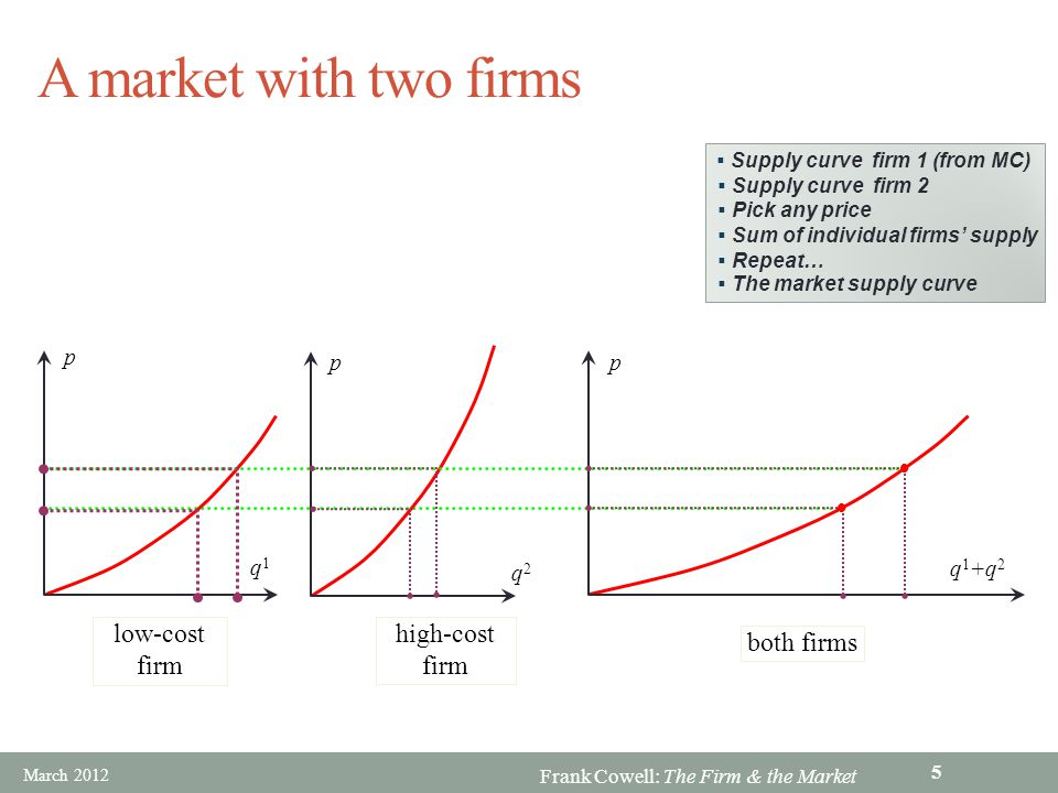 Frank Cowell: The Firm & the Market Simple aggregation Individual firm supply curves derived from MC curves Horizontal summation of supply curves Market supply curve is flatter than supply curve for each firm But the story is a little strange: Each firm act as a price taker even though there is just one other firm in the market Number of firms is fixed (in this case at 2) Firms supply curve is different from that in previous presentations Try another example See presentation on duopoly Later in this presentation March 2012 6