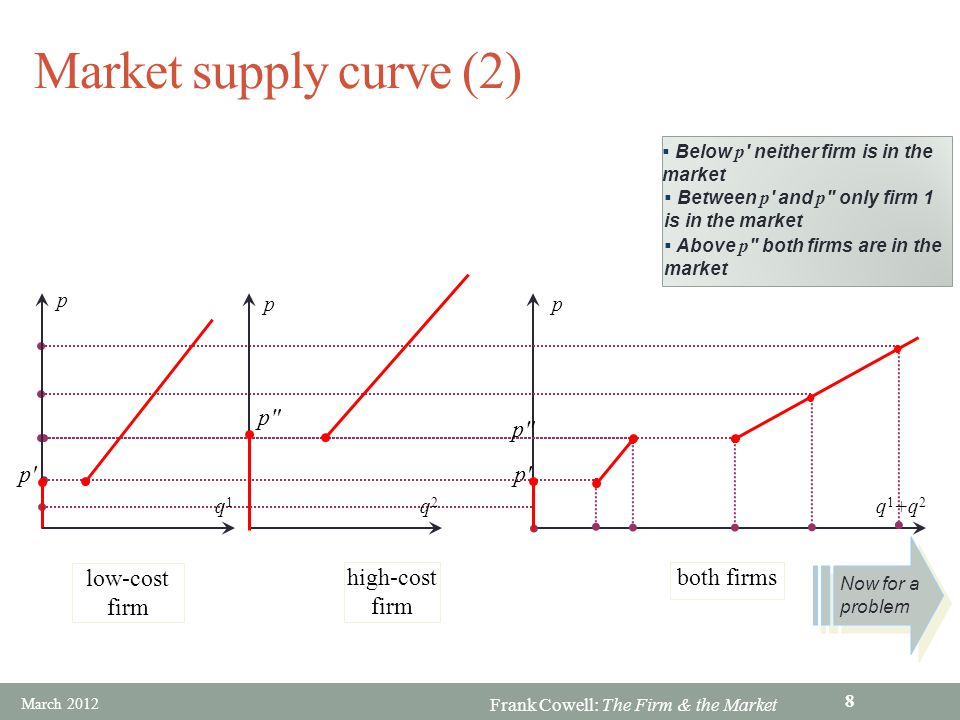 Frank Cowell: The Firm & the Market Market supply curve (2) low-cost firm p' high-cost firm p