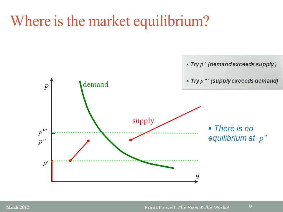 Frank Cowell: The Firm & the Market Lesson 1 Nonconcave production function can lead to discontinuity in supply function Discontinuity in supply functions may mean that there is no equilibrium March 2012 10