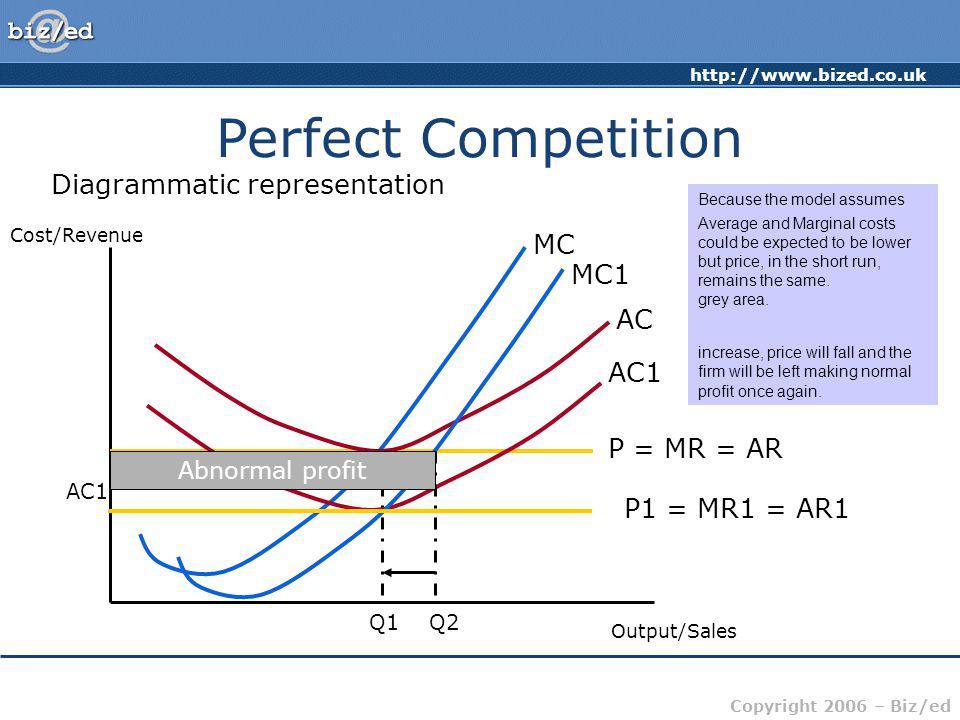 http://www.bized.co.uk Copyright 2006 – Biz/ed Perfect Competition Diagrammatic representation Cost/Revenue Output/Sales P = MR = AR MC AC Q1 Now assu