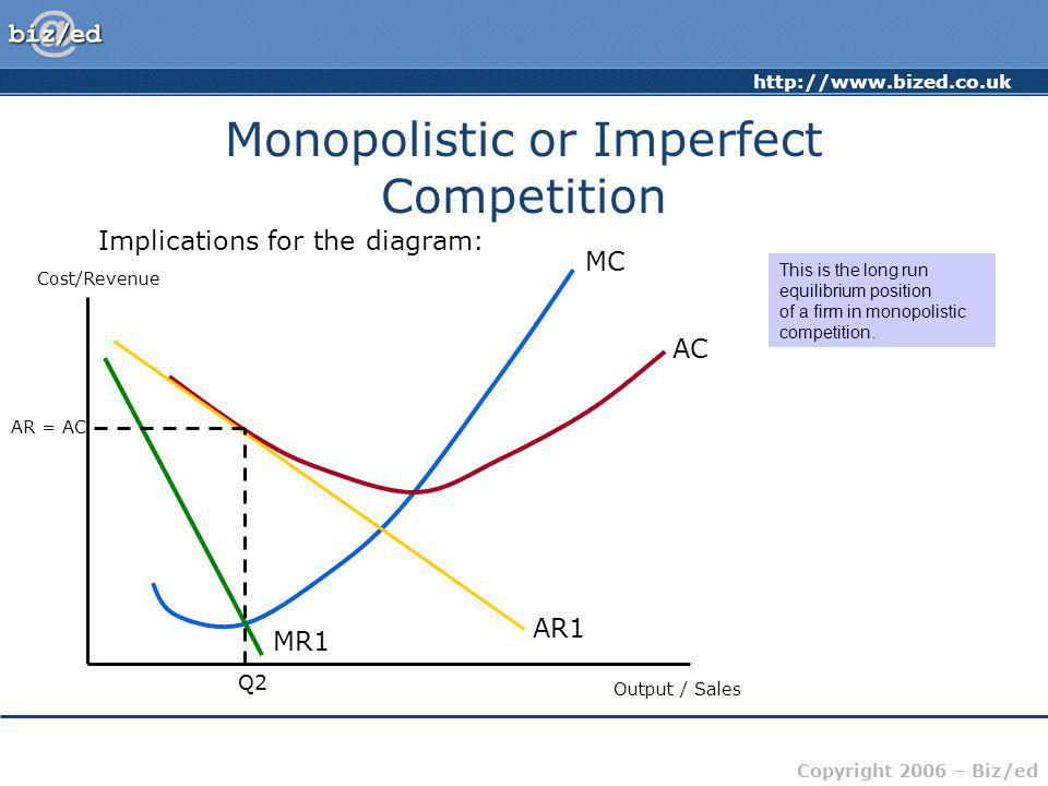 http://www.bized.co.uk Copyright 2006 – Biz/ed Monopolistic or Imperfect Competition Implications for the diagram: Cost/Revenue Output / Sales MC AC A