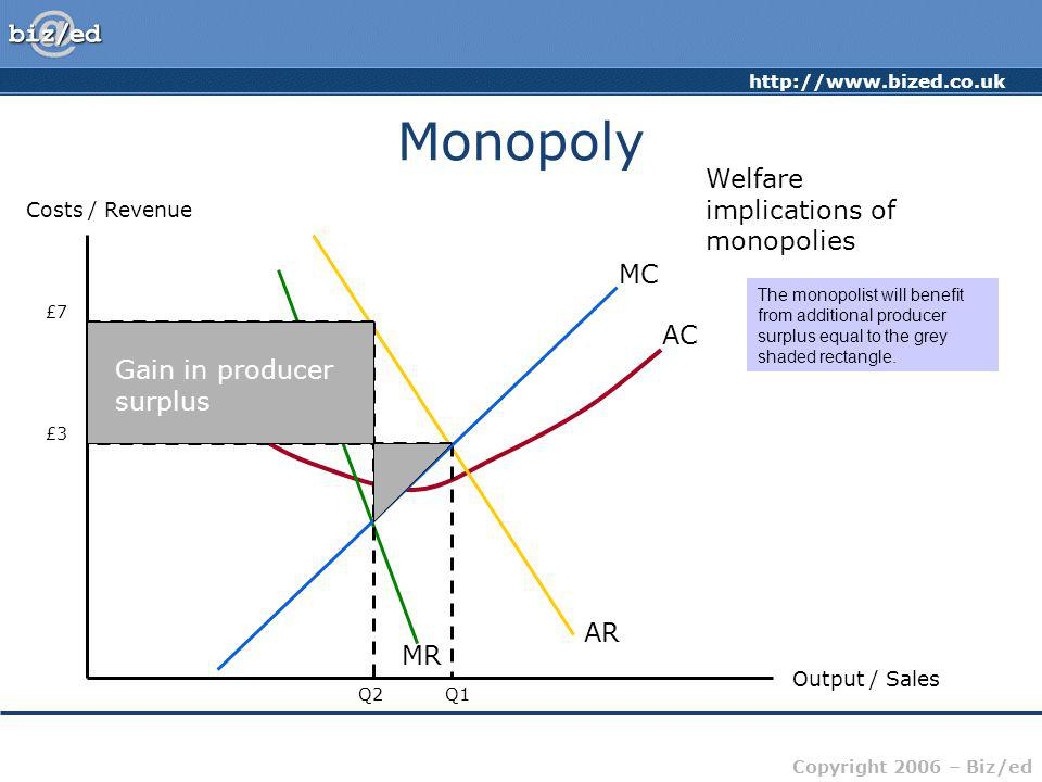 http://www.bized.co.uk Copyright 2006 – Biz/ed Monopoly Costs / Revenue Output / Sales AC MC AR MR Welfare implications of monopolies Q1 £3 Q2 £7 The