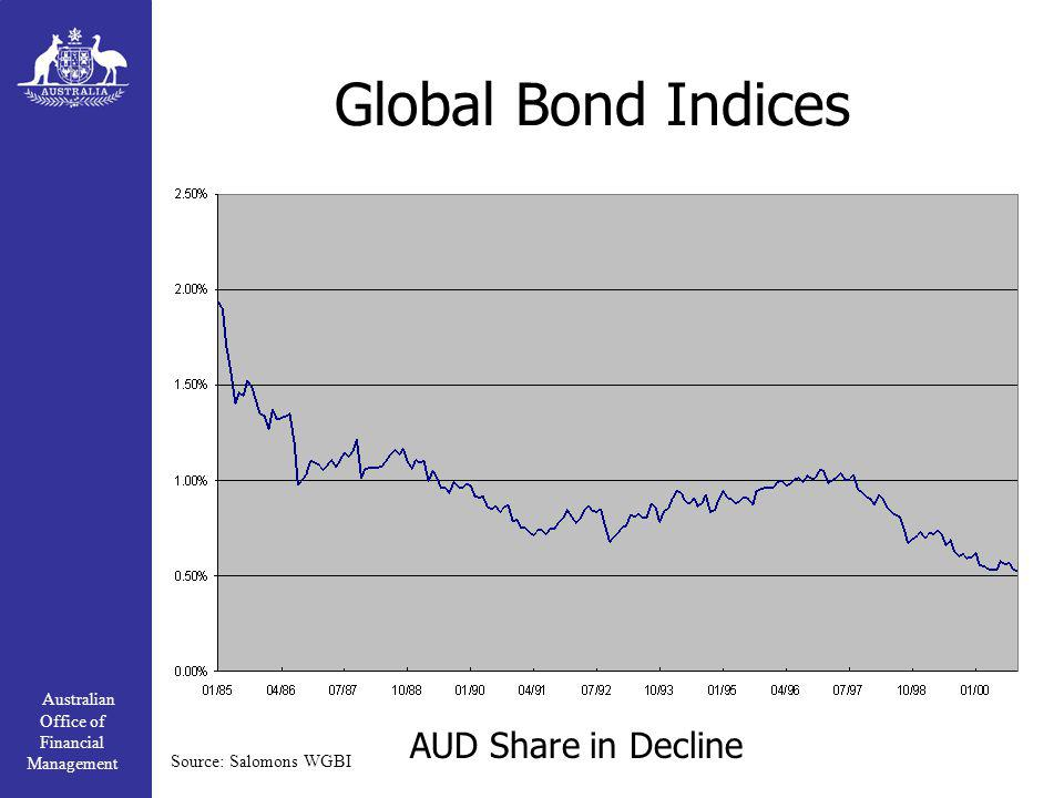 Australian Office of Financial Management Global Bond Indices AUD Share in Decline Source: Salomons WGBI