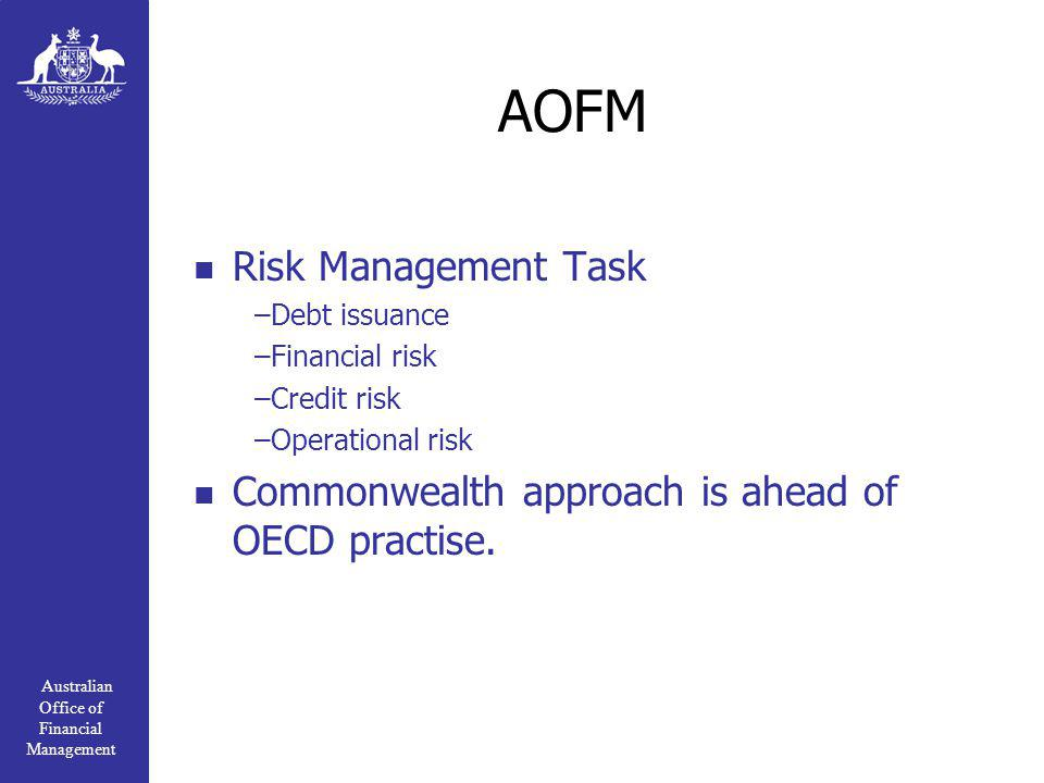 Australian Office of Financial Management AOFM Risk Management Task –Debt issuance –Financial risk –Credit risk –Operational risk Commonwealth approach is ahead of OECD practise.