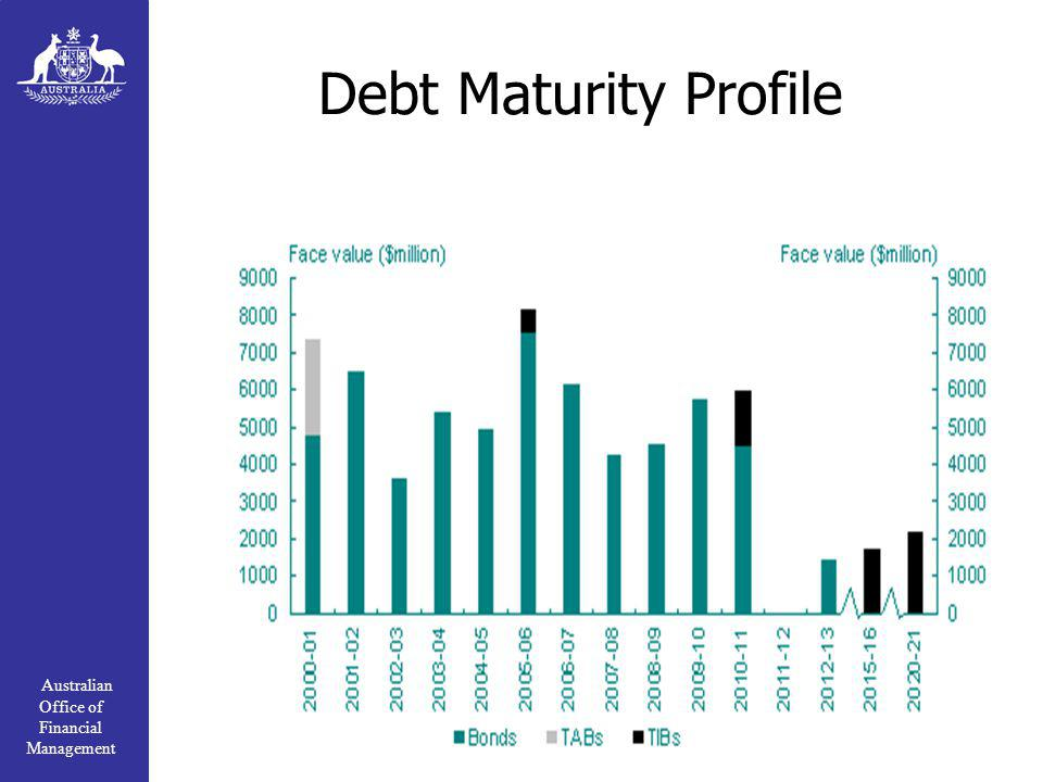 Australian Office of Financial Management Debt Maturity Profile