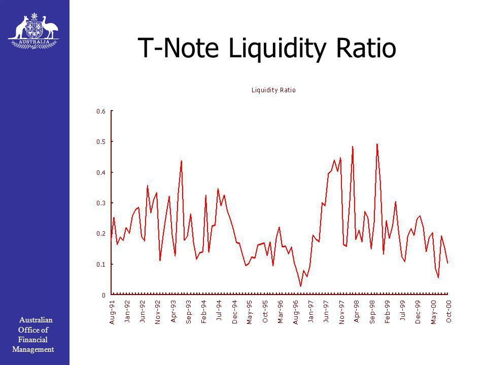 Australian Office of Financial Management T-Note Liquidity Ratio