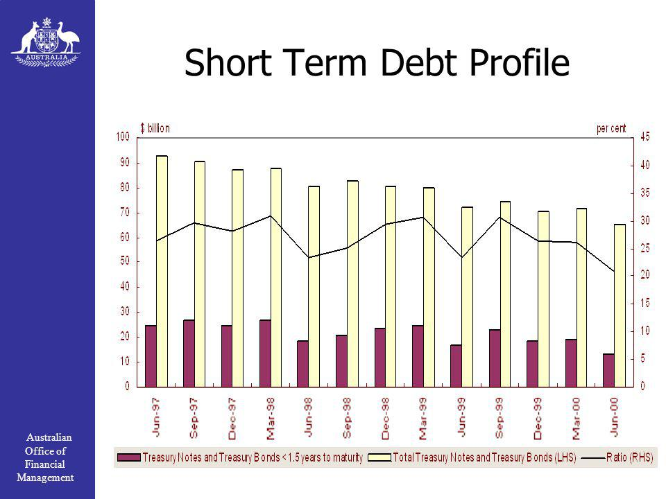 Australian Office of Financial Management Short Term Debt Profile
