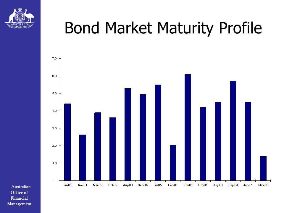Australian Office of Financial Management Bond Market Maturity Profile