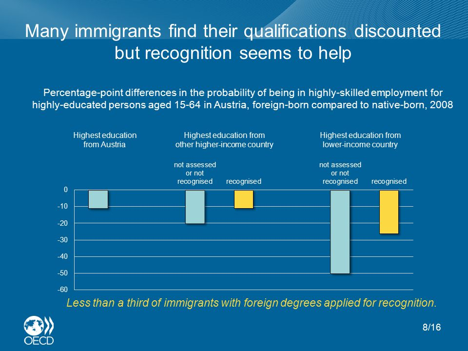 Many immigrants find their qualifications discounted but recognition seems to help Less than a third of immigrants with foreign degrees applied for recognition.