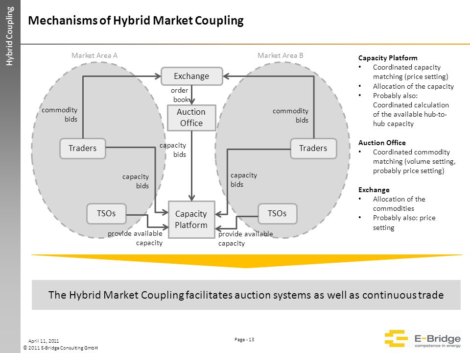Page - 13 © 2011 E-Bridge Consulting GmbH Please keep this area free Mechanisms of Hybrid Market Coupling Hybrid Coupling April 11, 2011 The Hybrid Market Coupling facilitates auction systems as well as continuous trade Exchange Traders TSOs Auction Office Capacity Platform provide available capacity capacity bids order book commodity bids Capacity Platform Coordinated capacity matching (price setting) Allocation of the capacity Probably also: Coordinated calculation of the available hub-to- hub capacity Auction Office Coordinated commodity matching (volume setting, probably price setting) Exchange Allocation of the commodities Probably also: price setting Traders TSOs commodity bids provide available capacity capacity bids Market Area AMarket Area B