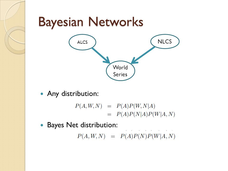 Bayesian Networks ALCS NLCS World Series Any distribution: Bayes Net distribution: