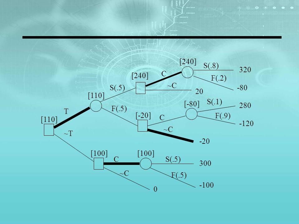 T S(.5) F(.5) ~T C ~C~C S(.8) F(.2) C ~C~C S(.5) F(.5) C ~C~C S(.1) F(.9) 320 -80 20 280 -120 -20 300 -100 0 [240] [-80] [-20] [110] [100] [110]