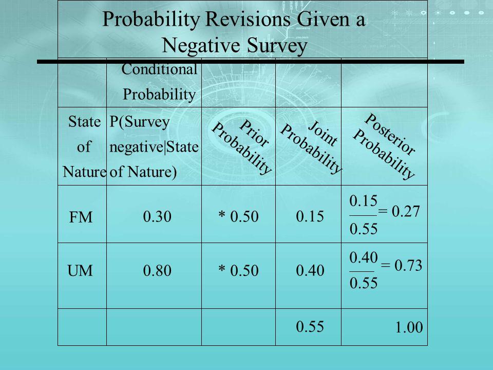 Probability Revisions Given a Negative Survey Conditional Probability Posterior Probability State of Nature P(Survey negative|State of Nature) Prior Probability Joint Probability FM 0.30* 0.50 0.15 0.55 0.15 = 0.27 UM0.80* 0.50 0.40 0.55 0.40 = 0.73 0.55 1.00