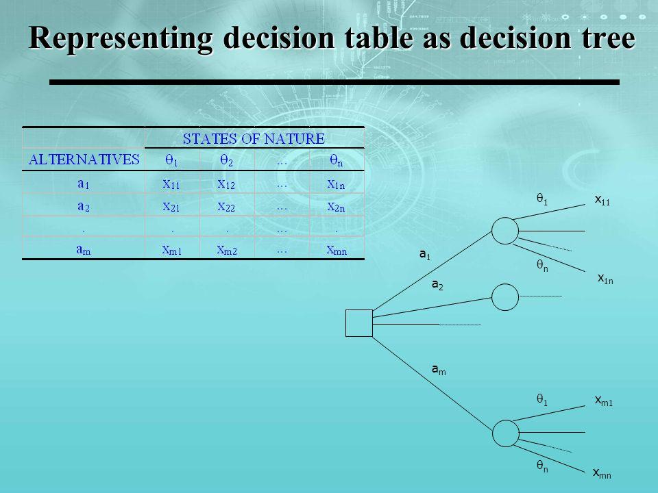 Representing decision table as decision tree a1a1 a2a2 amam 1 x 11 n x 1n 1 x m1 n x mn