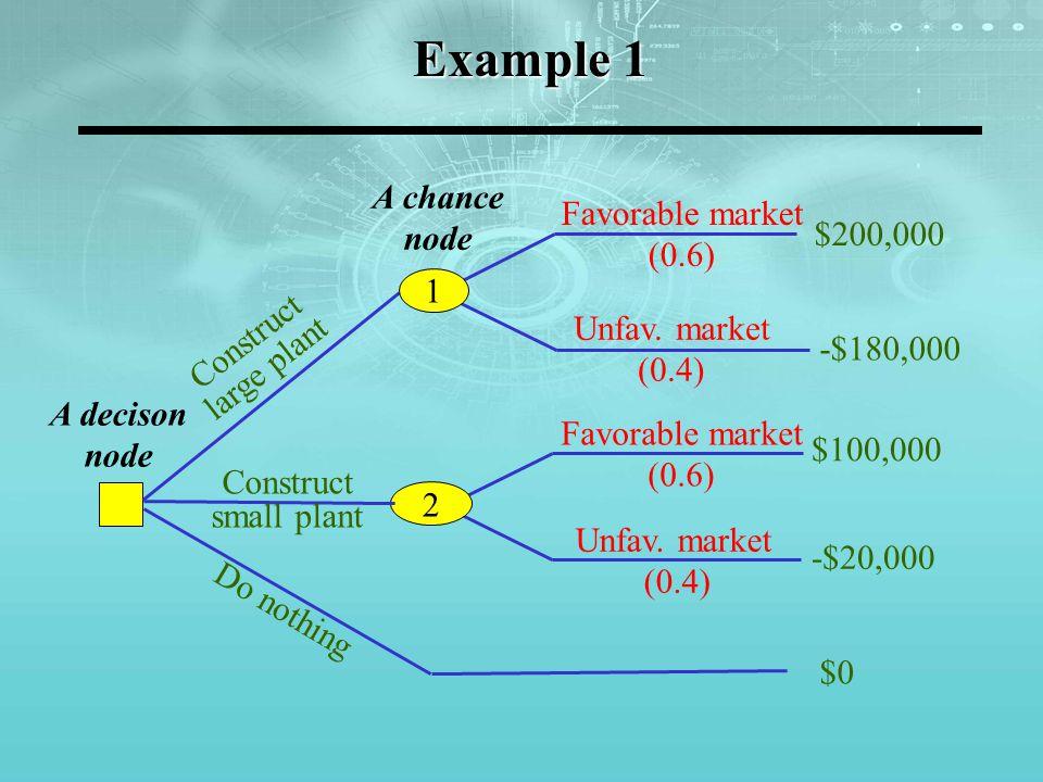 Example 1 A decison node A chance node Favorable market (0.6) Unfav.