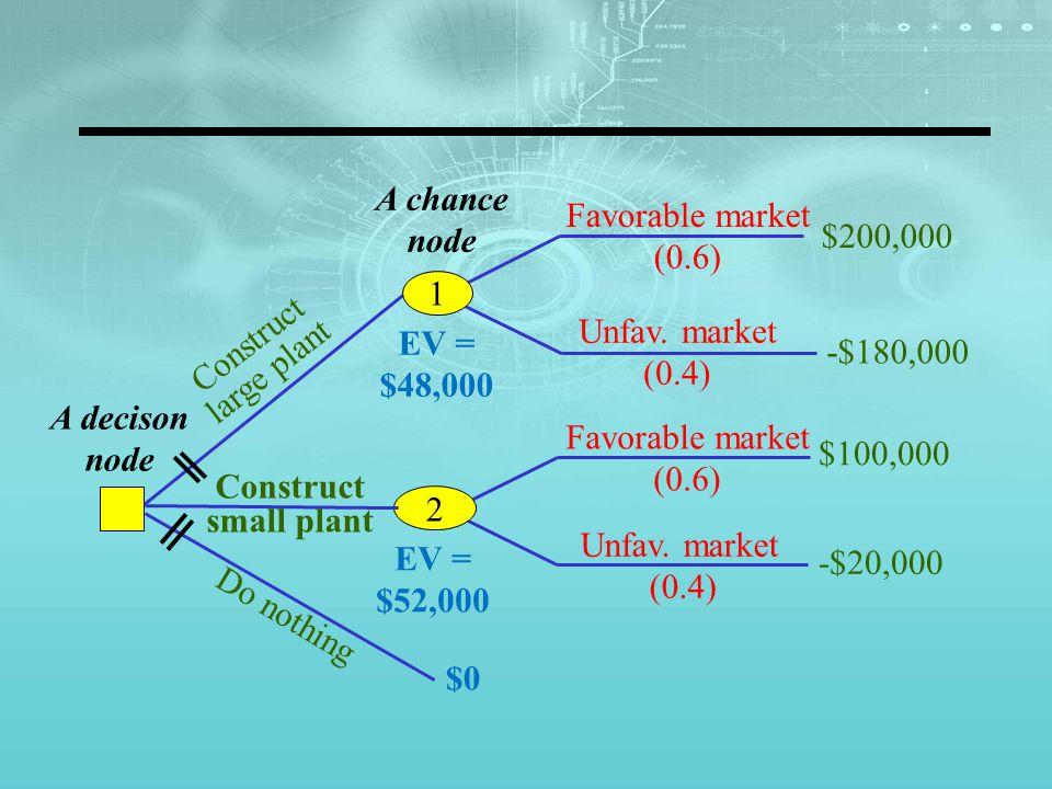 A decison node A chance node Favorable market (0.6) Unfav.