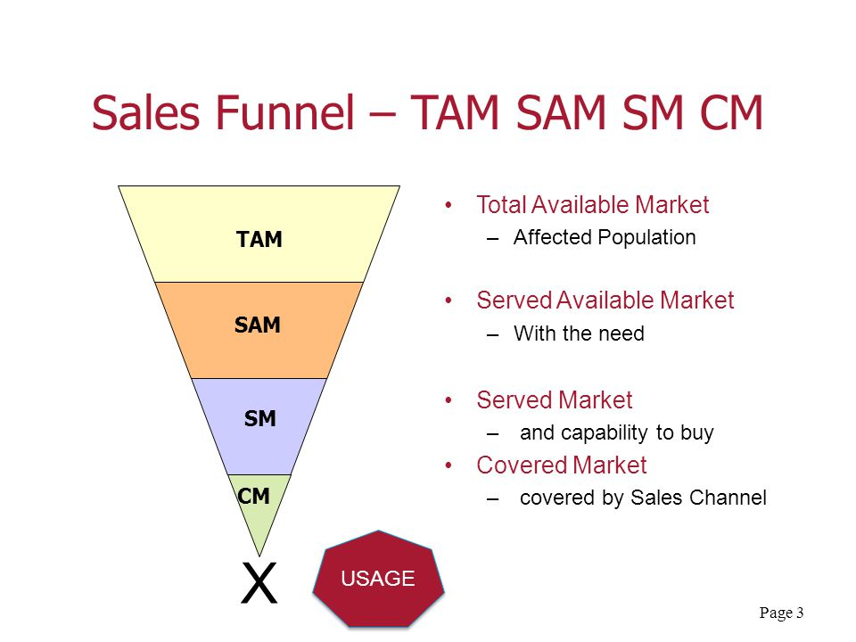 Page 3 Sales Funnel – TAM SAM SM CM Total Available Market –Affected Population Served Available Market –With the need Served Market – and capability