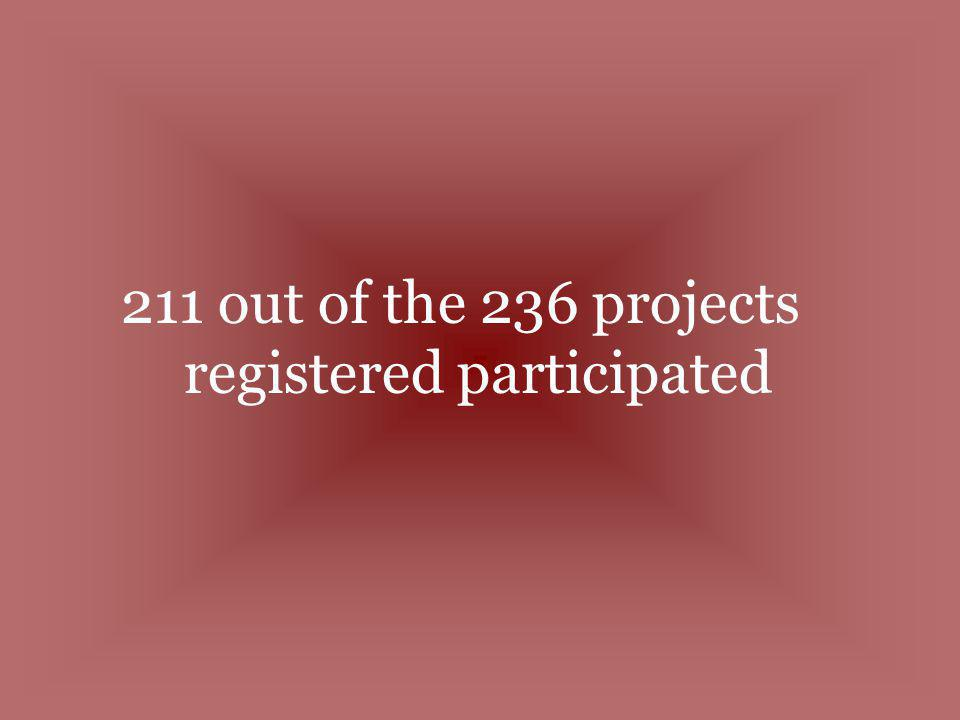 211 out of the 236 projects registered participated