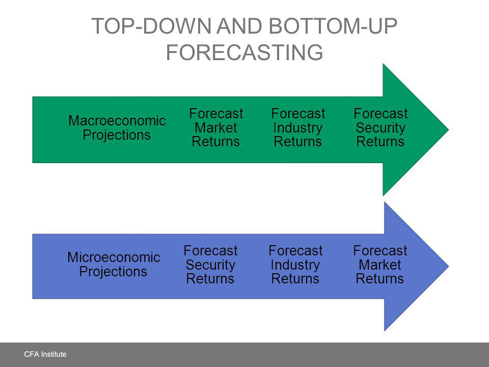 TOP-DOWN AND BOTTOM-UP FORECASTING Forecast Security Returns Forecast Industry Returns Forecast Market Returns Macroeconomic Projections