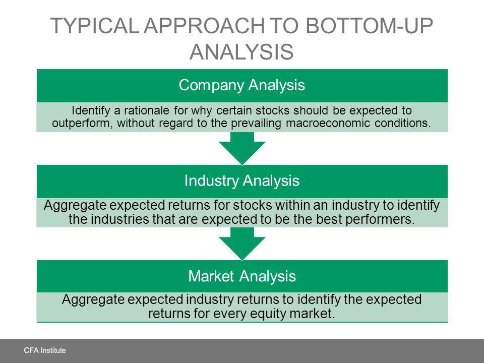 TYPICAL APPROACH TO BOTTOM-UP ANALYSIS Market Analysis Aggregate expected industry returns to identify the expected returns for every equity market. I