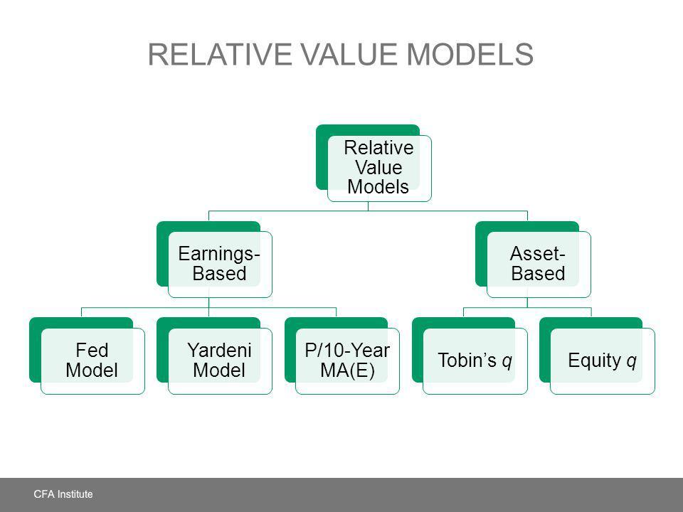 RELATIVE VALUE MODELS Relative Value Models Earnings- Based Fed Model Yardeni Model P/10-Year MA(E) Asset- Based Tobins qEquity q