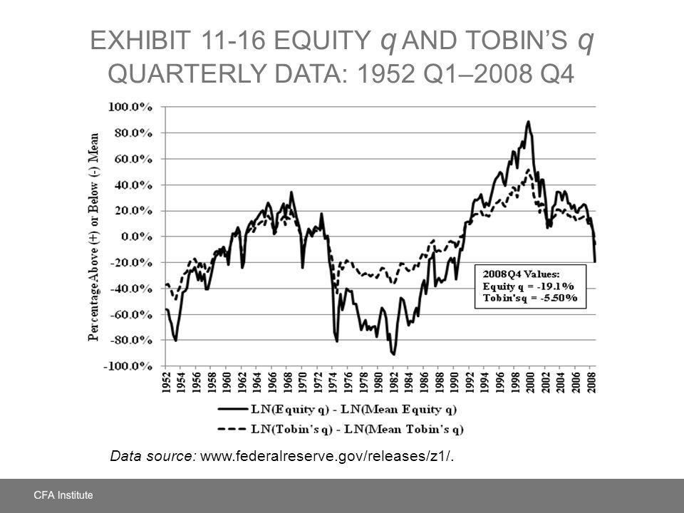 EXHIBIT 11-16 EQUITY q AND TOBINS q QUARTERLY DATA: 1952 Q1–2008 Q4 Data source: www.federalreserve.gov/releases/z1/.