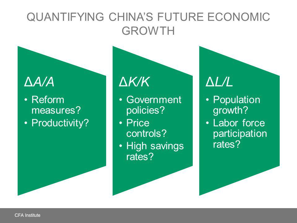 QUANTIFYING CHINAS FUTURE ECONOMIC GROWTH ΔA/A Reform measures? Productivity? ΔK/K Government policies? Price controls? High savings rates? ΔL/L Popul