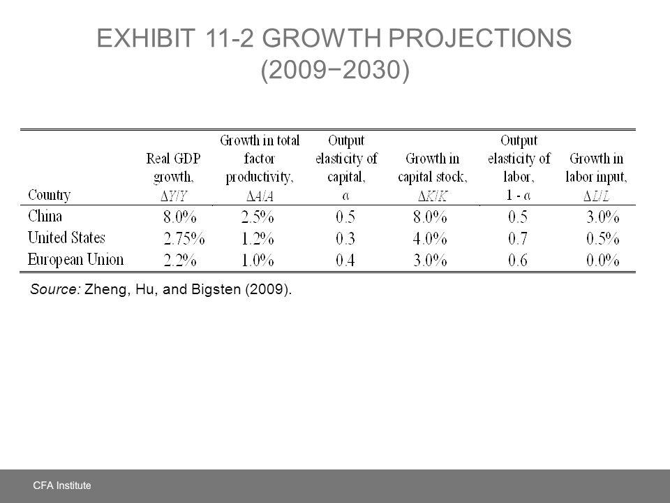 EXHIBIT 11-2 GROWTH PROJECTIONS (20092030) Source: Zheng, Hu, and Bigsten (2009).