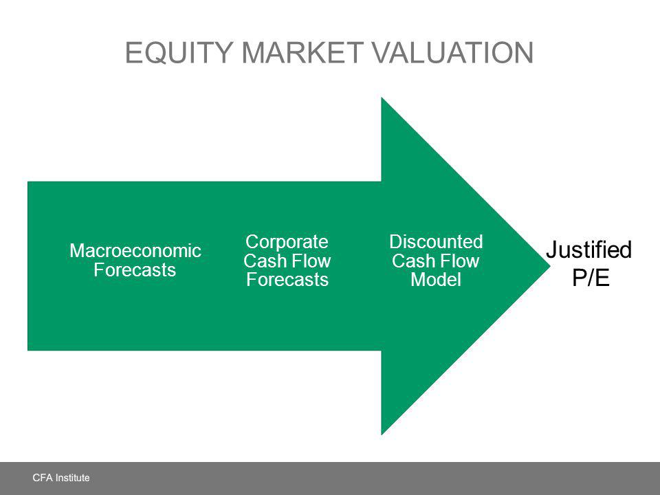 EQUITY MARKET VALUATION Discounted Cash Flow Model Corporate Cash Flow Forecasts Macroeconomic Forecasts Justified P/E