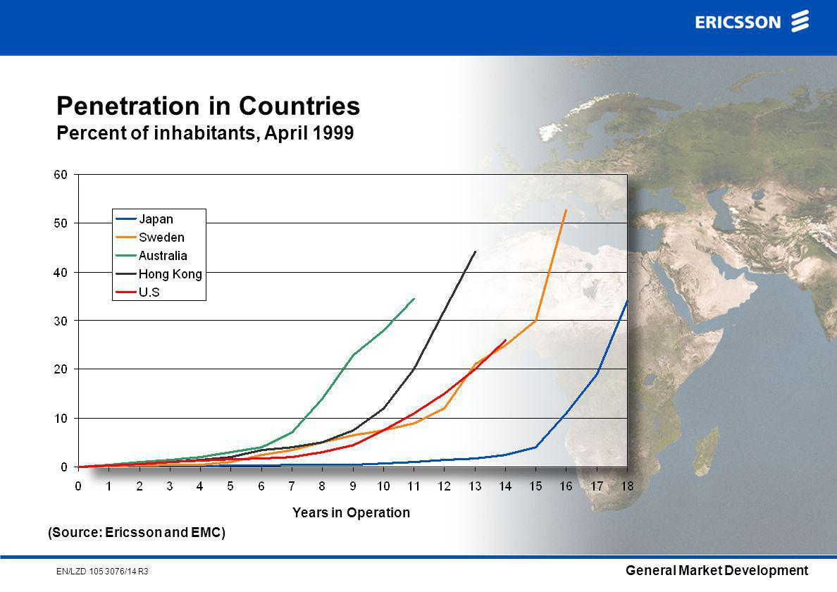 General Market Development EN/LZD /14 R3 Penetration in Countries Percent of inhabitants, April 1999 Years in Operation (Source: Ericsson and EMC)