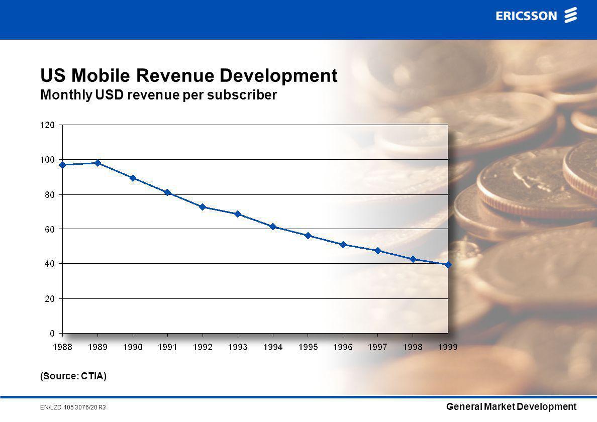 General Market Development EN/LZD 105 3076/20 R3 US Mobile Revenue Development Monthly USD revenue per subscriber (Source: CTIA)
