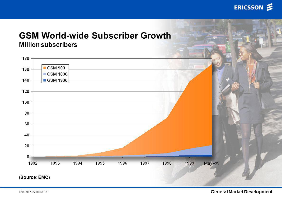 General Market Development EN/LZD /3 R3 GSM World-wide Subscriber Growth Million subscribers (Source: EMC)