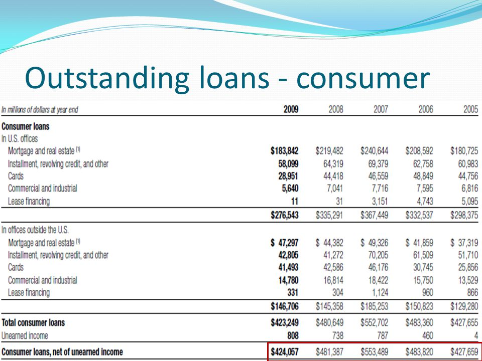 Outstanding loans - consumer