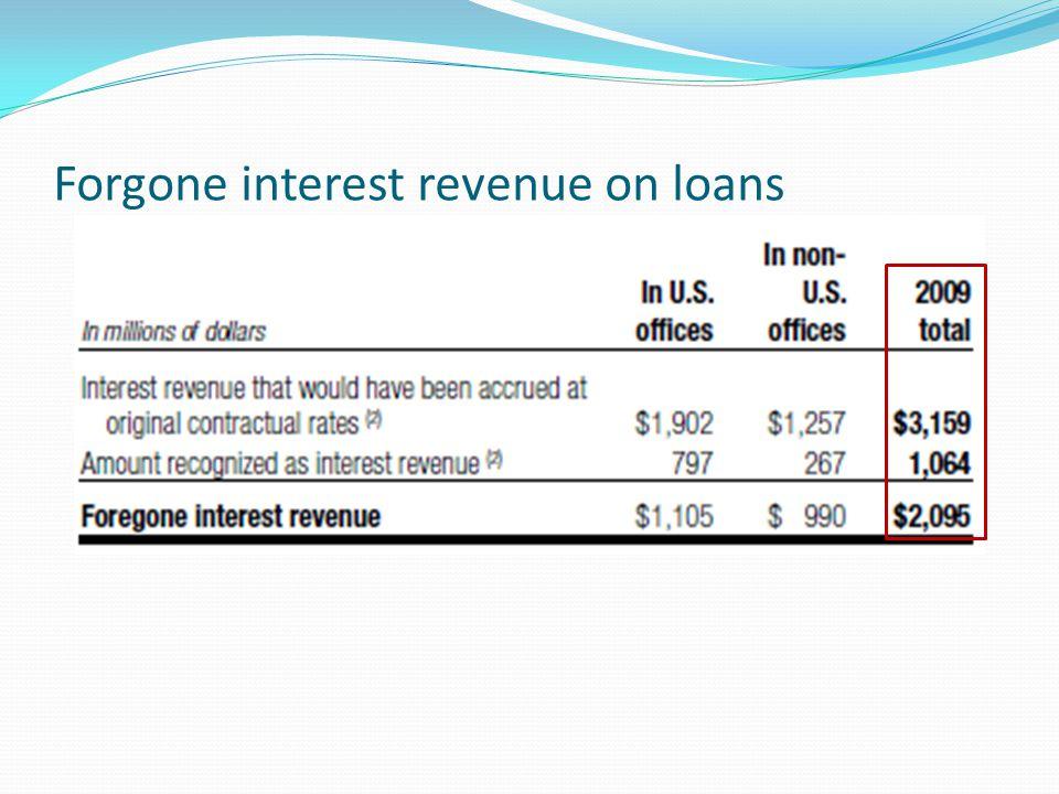 Forgone interest revenue on loans