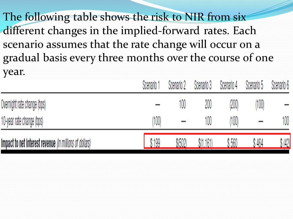 The following table shows the risk to NIR from six different changes in the implied-forward rates. Each scenario assumes that the rate change will occ