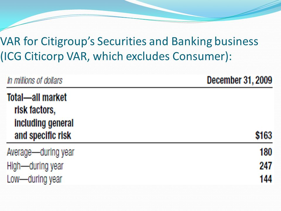 VAR for Citigroups Securities and Banking business (ICG Citicorp VAR, which excludes Consumer):