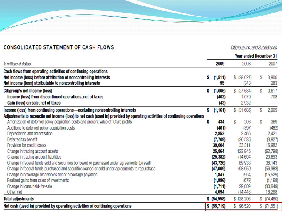 Capital has historically been generated by earnings from Citis operating business.
