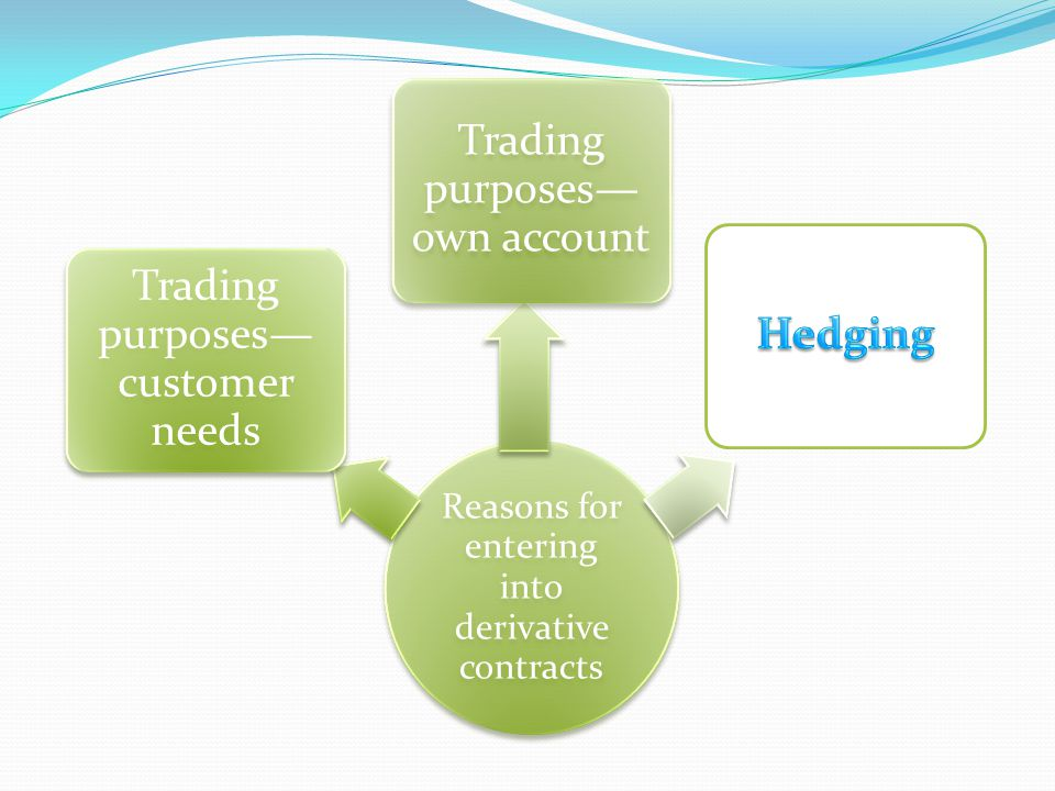 Reasons for entering into derivative contracts Trading purposes customer needs Trading purposes own account