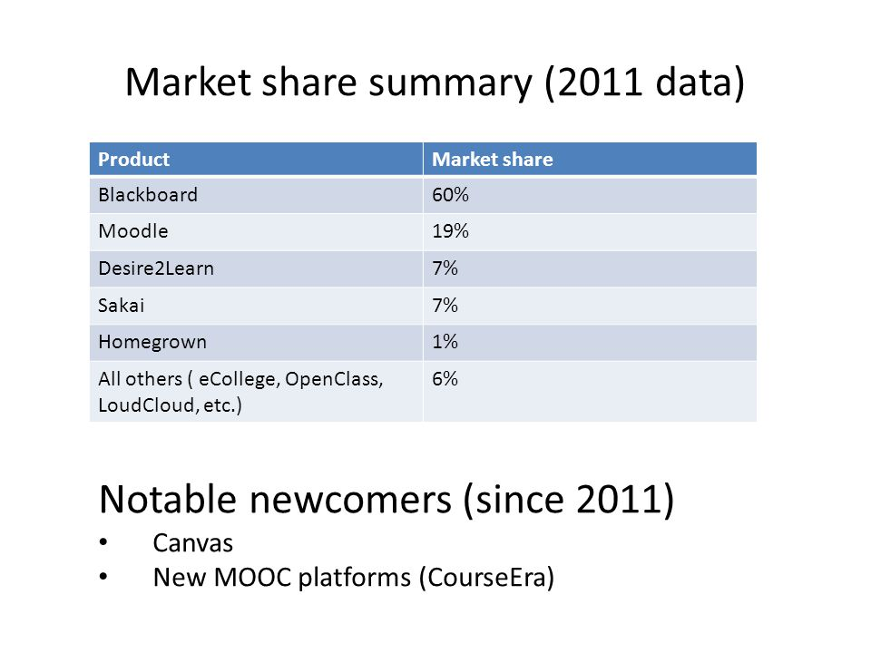 Market share summary (2011 data) ProductMarket share Blackboard60% Moodle19% Desire2Learn7% Sakai7% Homegrown1% All others ( eCollege, OpenClass, Loud