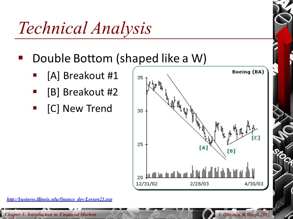 Chapter 1: Introduction to Financial Markets © Oltheten & Waspi 2012 Technical Analysis Double Bottom (shaped like a W) [A] Breakout #1 [B] Breakout #