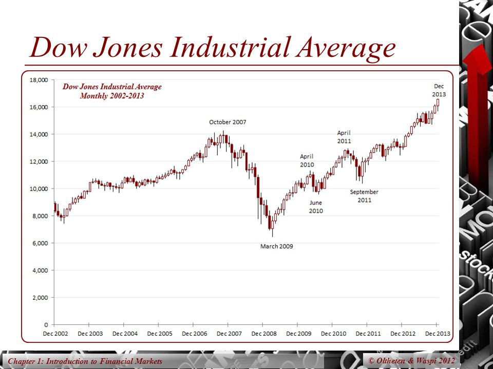 Chapter 1: Introduction to Financial Markets Dow Jones Industrial Average © Oltheten & Waspi 2012