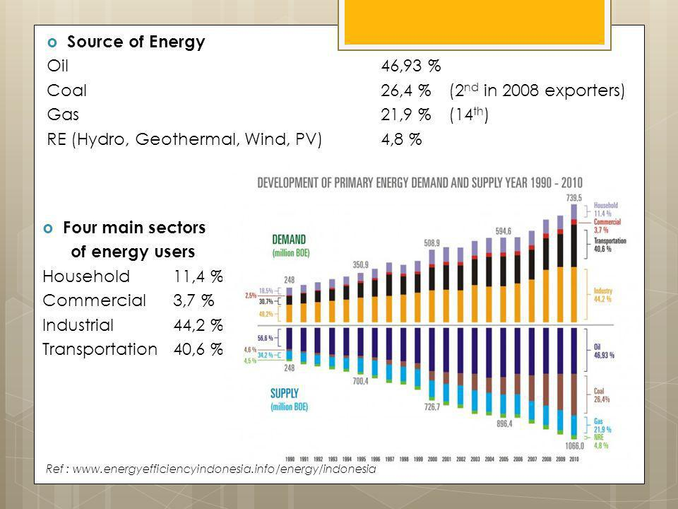 Four main sectors of energy users Household11,4 % Commercial3,7 % Industrial44,2 % Transportation40,6 % Source of Energy Oil46,93 % Coal26,4 %(2 nd in 2008 exporters) Gas21,9 %(14 th ) RE (Hydro, Geothermal, Wind, PV)4,8 % Ref : www.energyefficiencyindonesia.info/energy/indonesia