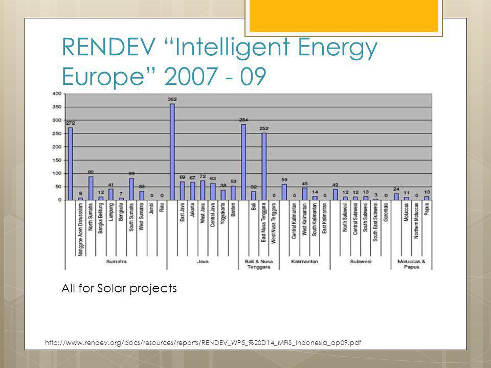 RENDEV Intelligent Energy Europe 2007 - 09 All for Solar projects http://www.rendev.org/docs/resources/reports/RENDEV_WP5_%20D14_MFIS_Indonesia_ap09.pdf