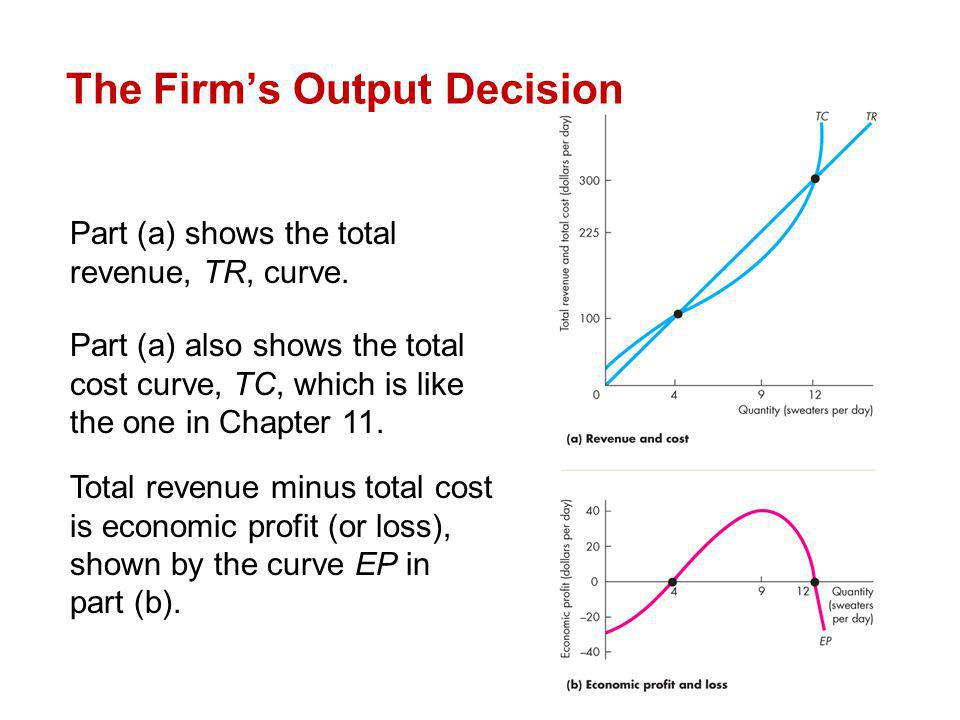 Part (a) shows the total revenue, TR, curve. Part (a) also shows the total cost curve, TC, which is like the one in Chapter 11. Total revenue minus to