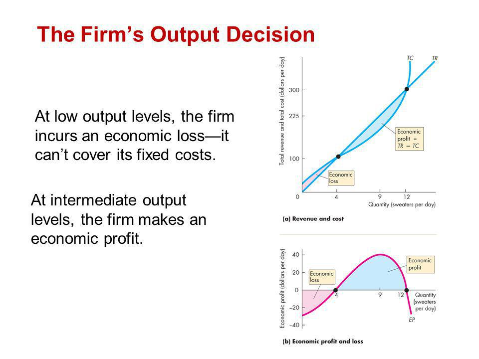 At low output levels, the firm incurs an economic lossit cant cover its fixed costs. At intermediate output levels, the firm makes an economic profit.