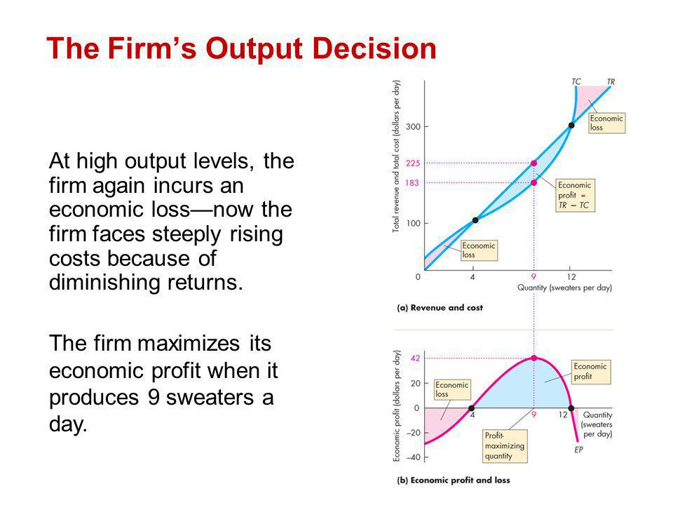 At high output levels, the firm again incurs an economic lossnow the firm faces steeply rising costs because of diminishing returns. The firm maximize
