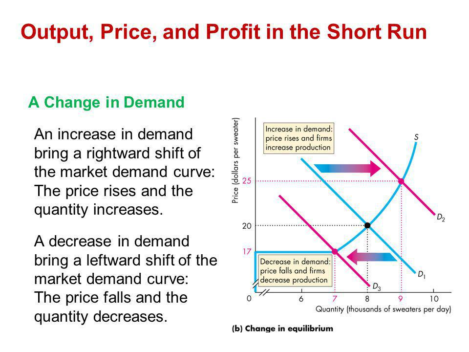 Output, Price, and Profit in the Short Run A Change in Demand An increase in demand bring a rightward shift of the market demand curve: The price rise