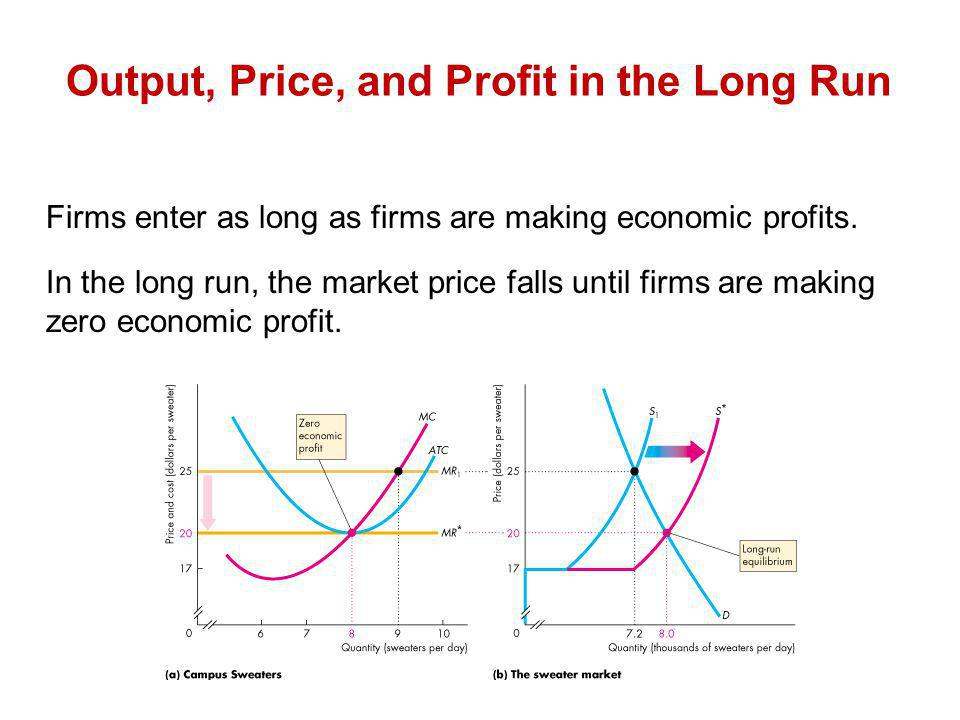 Firms enter as long as firms are making economic profits. In the long run, the market price falls until firms are making zero economic profit. Output,