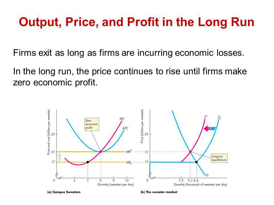 Firms exit as long as firms are incurring economic losses. In the long run, the price continues to rise until firms make zero economic profit. Output,