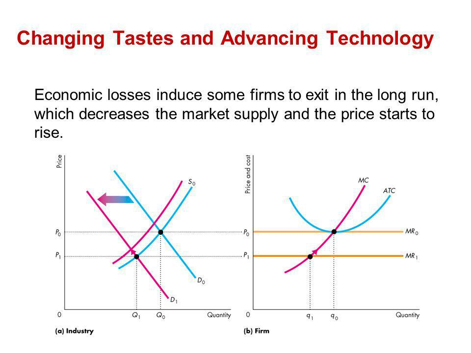 Economic losses induce some firms to exit in the long run, which decreases the market supply and the price starts to rise. Changing Tastes and Advanci